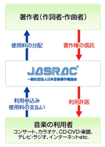 JASRACの徴収がエグイ。1曲当たりの使用料は?無視するとどうなる?
